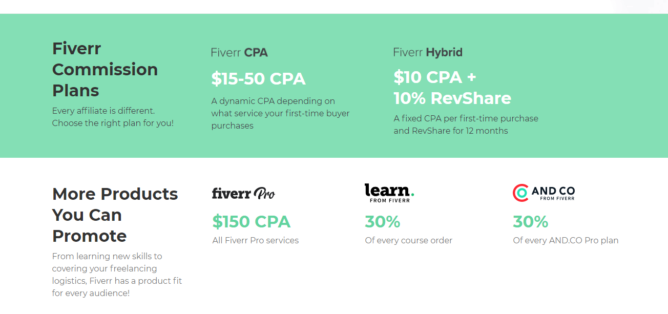 Fiverr CPA and commission rates
