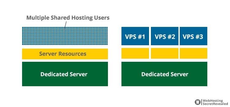 Multiple VPS instances are divided by Hypervisor