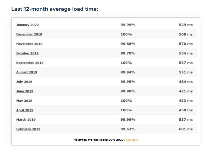 HostPapa average page load speeds