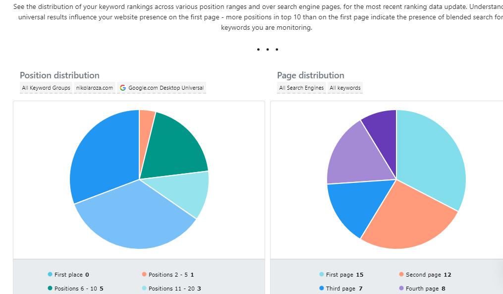 Keyword distribution report