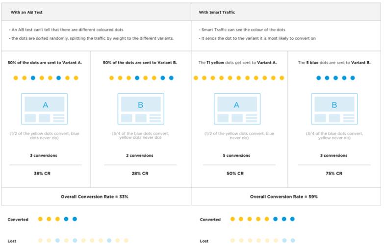 Unbounce Smart Traffic vs A/B testing