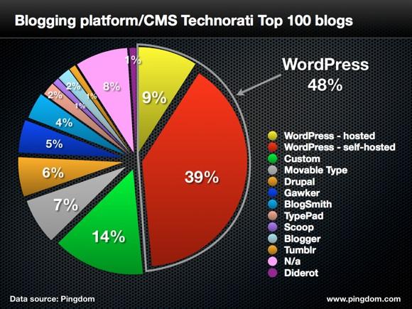 WordPress vs other blogging platforms
